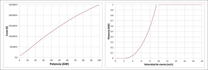 Curvas de coste frente a potencia nominal (izquierda), y curva de potencia normalizada del aerogenerador (derecha
