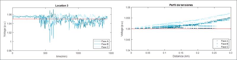 Análisis de la variación de tensión para el caso eólico: temporal en el punto más alejado (izquierda); y espacial en el momento de mayor inyección de potencia (derecha).
