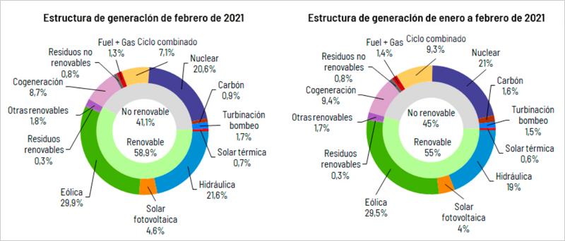 gráficos generación de fuentes renovables y fósiles