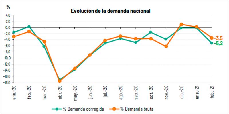 gráfico Evolución de la demanda eléctrica en España desde enero de 2020 hasta febrero de 2021.