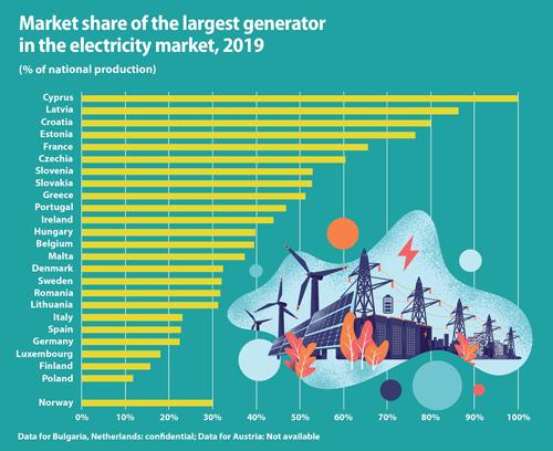 cuotas de mercado de los mayores productores de electricidad de la Unión Europea