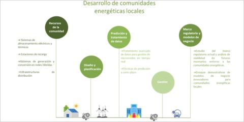 Red de excelencia Cervera Hysgrid+: comunidades locales energéticamente positivas con sistemas híbridos de generación renovable y almacenamiento
