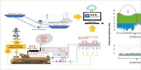Creación de una central eléctrica virtual para aumentar la flexibilidad de la red eléctrica cerrada de la isla de El Hierro