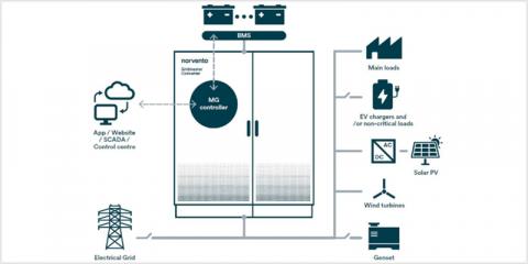 Microgrid-On-Chip. Estabilidad de microrredes con baterías y generadores convencionales