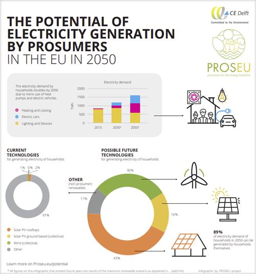 Potencial de generación eléctrica por los prosumidores