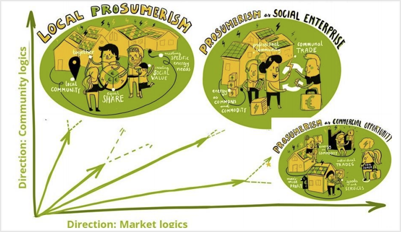 Ejemplos de hojas de ruta del proyecto PROSEU