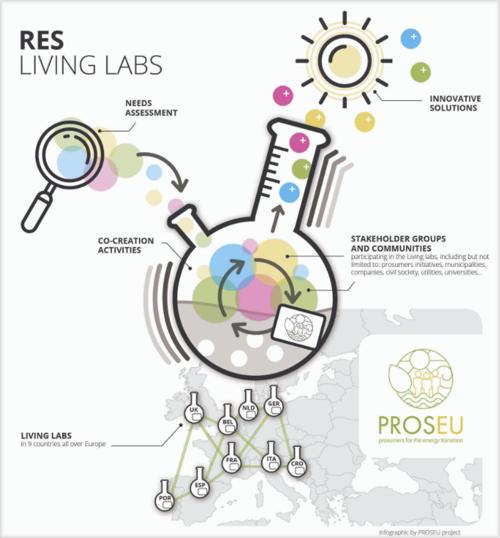 Living Labs proyecto PROSEU