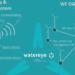 El proyecto Watereye desarrollará un sistema de monitorización y control de parques eólicos offshore