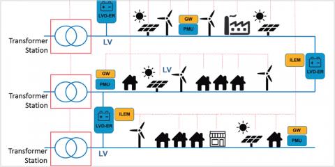 El proyecto europeo RESOLVD desarrolla una tecnología para aprovechar el exceso de energía de los paneles fotovoltaicos