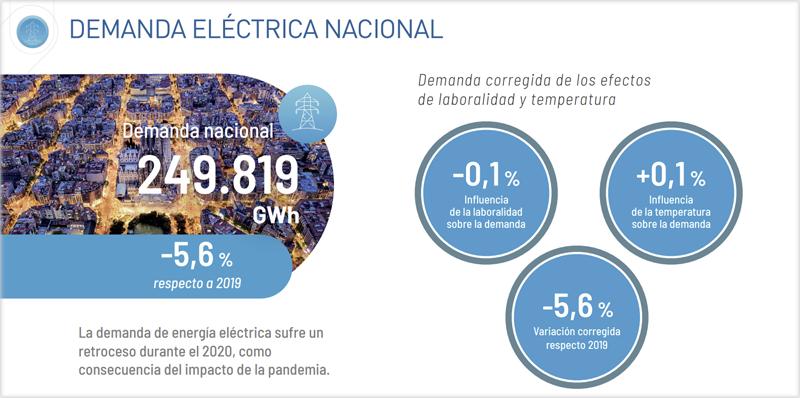 Demanda eléctrica nacional