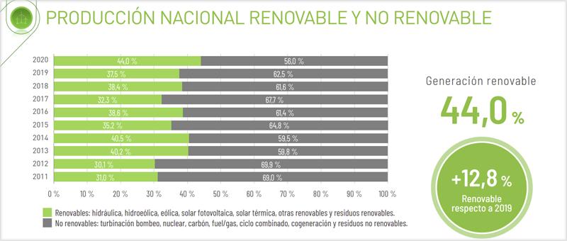 Gráfico generación renovable