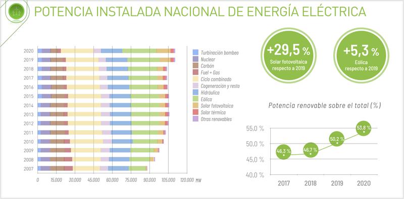 Gráfico potencia instalada nacional de energía eléctrica