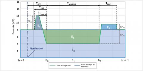 Diseño y análisis de mecanismos de participación de la demanda en servicios complementarios del sistema eléctrico español