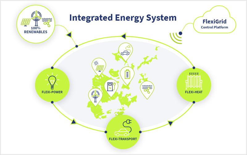 sistema energético integrado ReFLEX Orkney