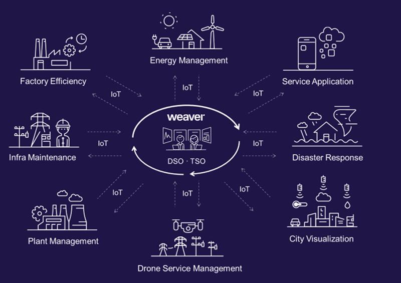 Ecosistema IoT
