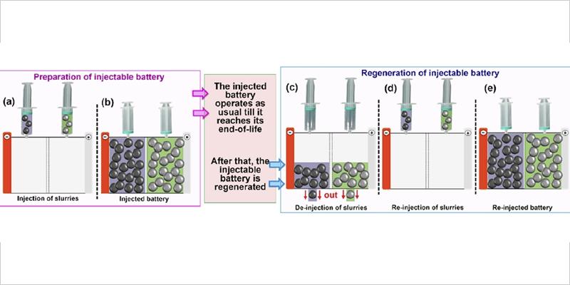 Ilustración del concepto de batería inyectable.