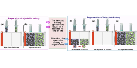IMDEA Energía trabaja en estrategias de economía circular para la gestión de baterías