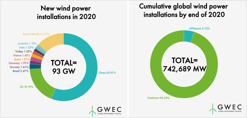 capacidad instalada eólica en 2020
