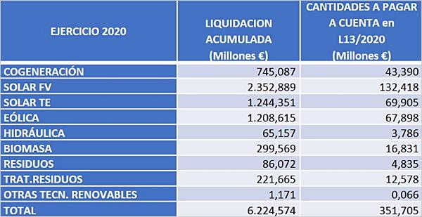 Importes liquidados y abonados con cargo al sector eléctrico, desglosado por tecnologías. Fuente: CNMC.