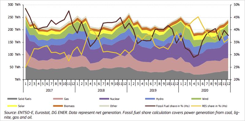 Gráfico evolución mensual del mix eléctrico