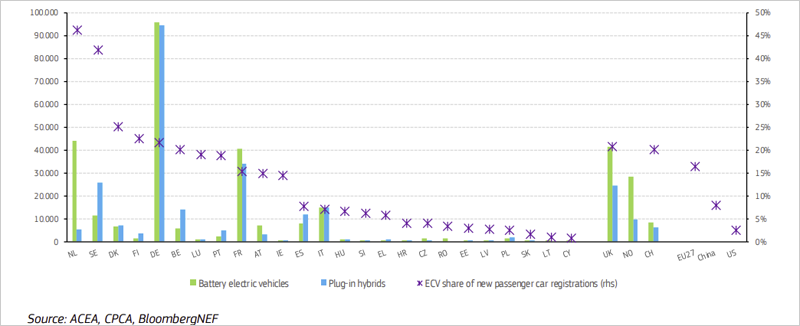 Gráfico ventas ECV