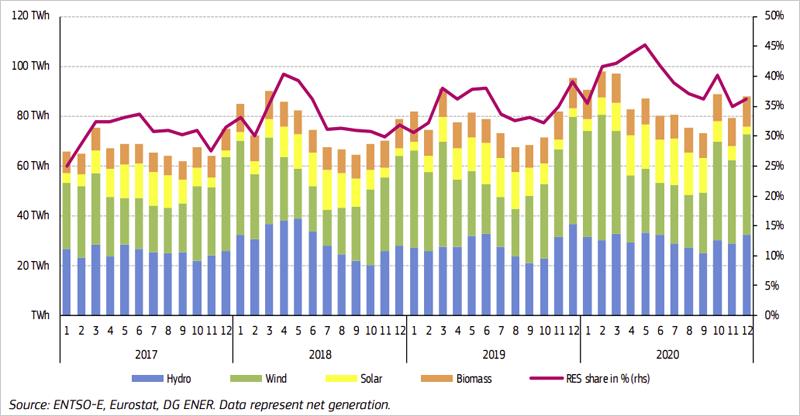 Gráfico generación renovable mensual en la UE