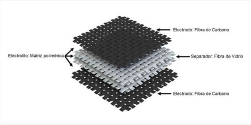 Arquitectura de un supercondensador estructural