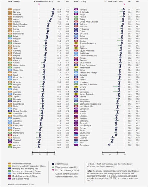 Índice con los 115 países