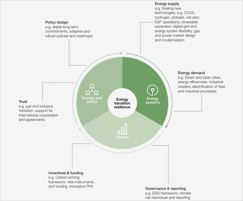 Dimensiones de la resiliencia de la transición energética y mecanismos ilustrativos
