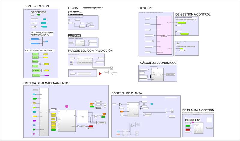 Esquema del sistema completo desarrollado en Simulink