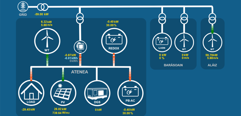 Integración entre la VGSP y la Plataforma Blockchain testada
