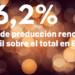 Las renovables produjeron en abril el 46,2% del total de la energía en España