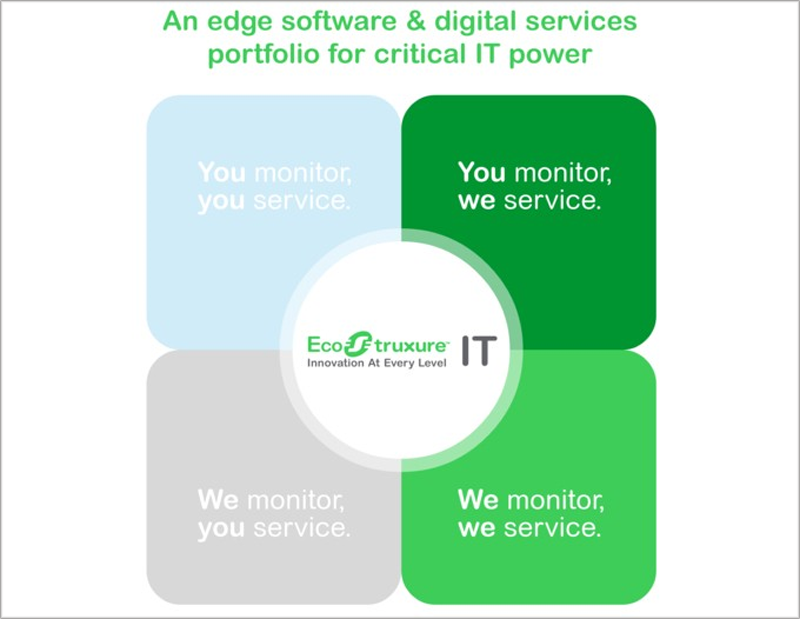 programa Edge Software & Digital Services.