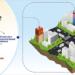 La Universidad Tecnológica de Chalmers desarrolla el concepto de baterías recargables de cemento