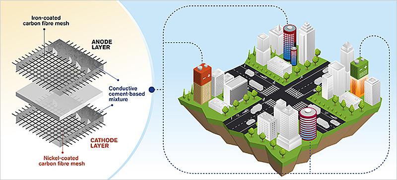 Baterías recargables a base de cemento utilizadas como hormigón funcional. Ilustración: Yen Strandqvist.