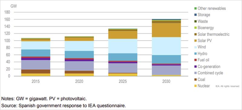 Capacidad de potencia instalada en el escenario objetivo del NECP de España