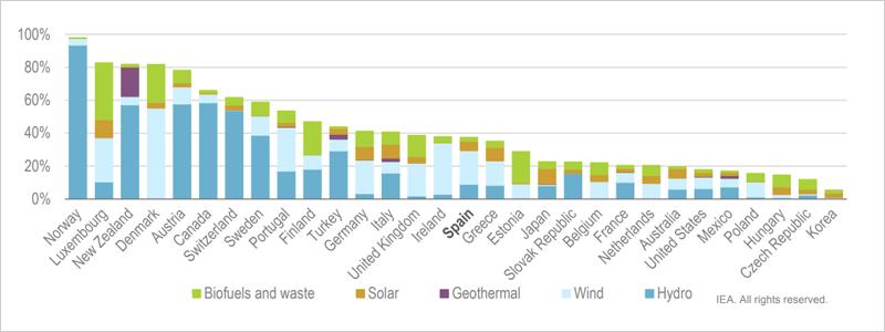 Energía renovable como porcentaje de la generación total de electricidad en la IEA países, 2019