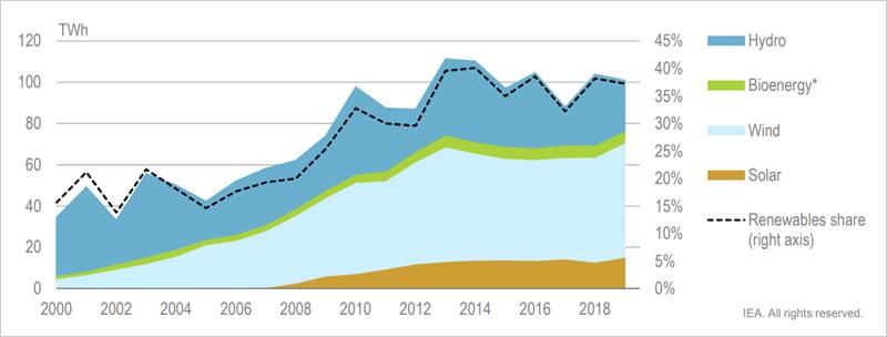 Gráfico Energía renovable en la generación eléctrica en España, 2000-19