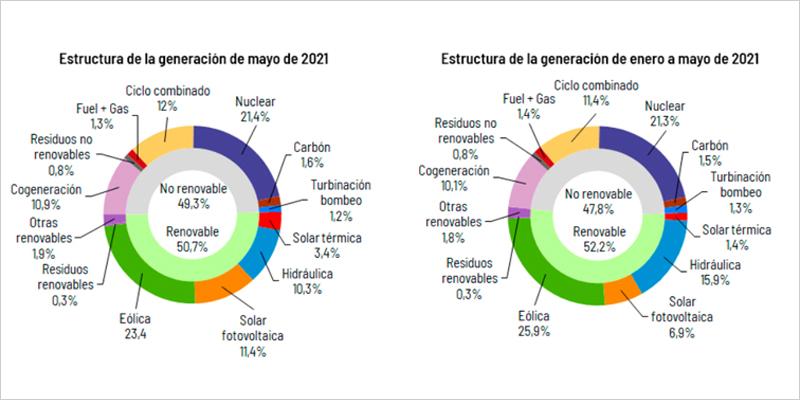 Informe de Red Eléctrica de España sobre la generación y la demanda de energía eléctrica durante el mes de mayo de 2021.