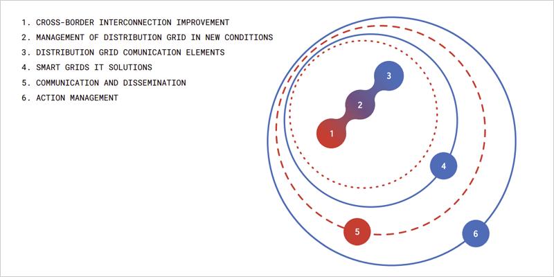 Actuaciones de ACON Smart Grids