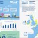 La inversión en los puertos europeos permitirá la expansión de la energía eólica marina, según WindEurope