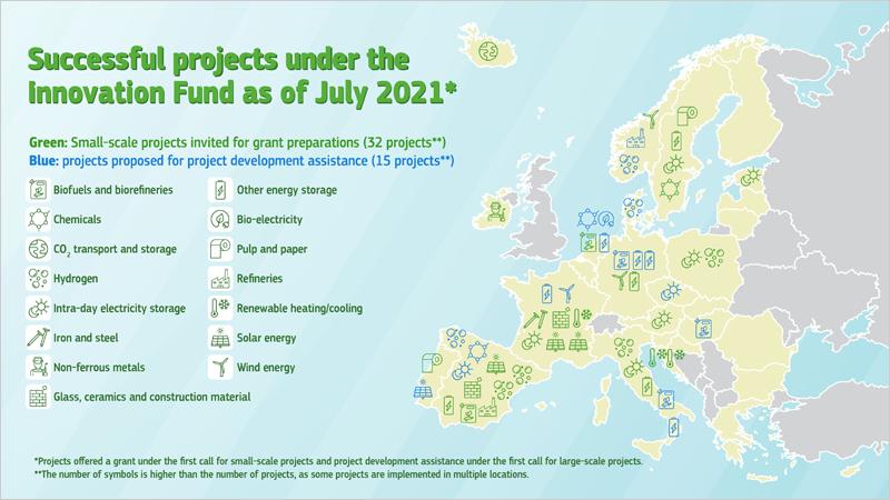 Fondos de Innovación de la Comisión Europea para proyectos que desarrollen tecnologías limpias.