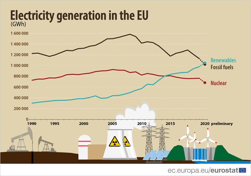 Estimaciones preliminares de generación de electricidad.
