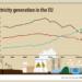 Las renovables superaron en 2020 a los combustibles fósiles en la generación de electricidad de la UE