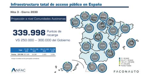 Nuevo mapa de despliegue de puntos de recarga de acceso público para alcanzar los objetivos de 2030