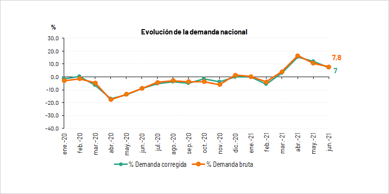 La demanda de energía eléctrica de España aumenta un 7,8% en junio