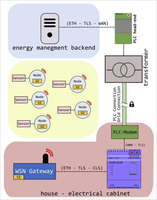 infraestructura de comunicación de la red eléctrica inteligente.