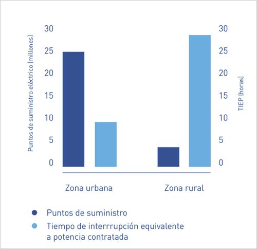 Gráfico zonas urbanas y rurales