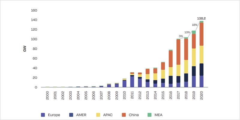 Gráfico que muestra que la instalación de energía solar en 2020 alcanzó 138,2 GW en el mundo
