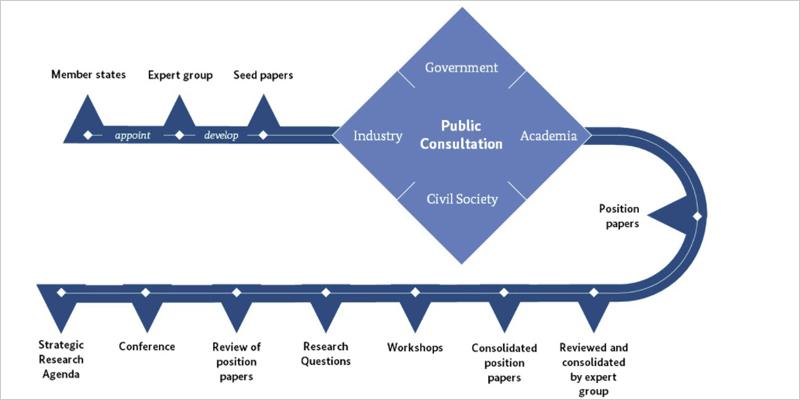 agenda estratégica de investigación e innovación sobre hidrógeno verde en la UE